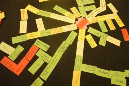 mind-map: wo beteiligen wir schon, wo wollen wir das nicht, wo wollen wir Bürger beteiligen? Foto: Andreas Schönefeld