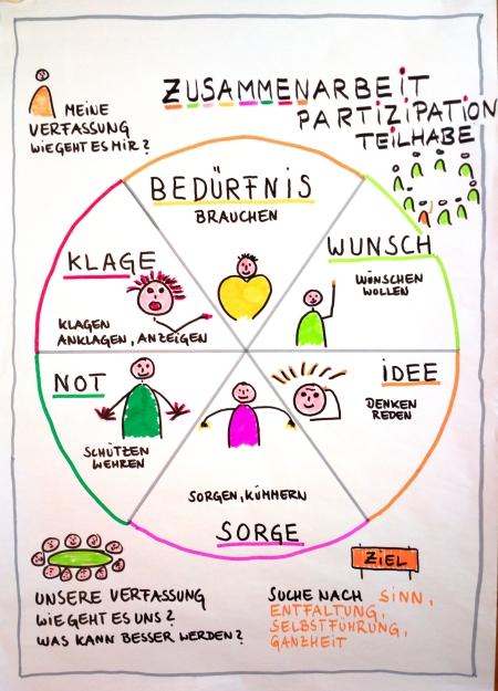 Die sechs Aspekte der Zusammenarbeit, Andreas Schönefeld